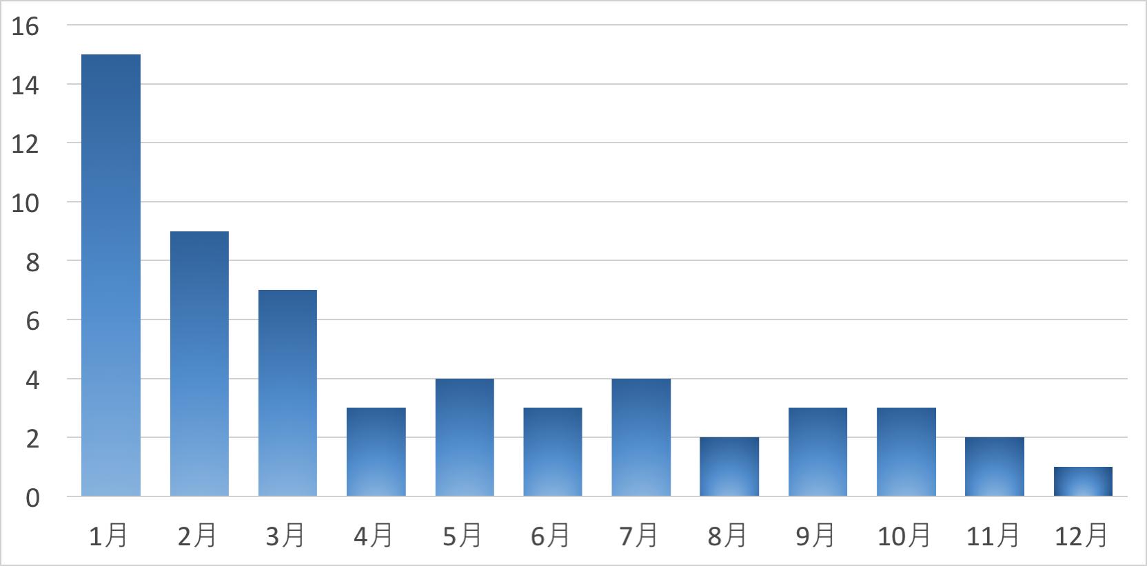 月別投稿数のグラフ