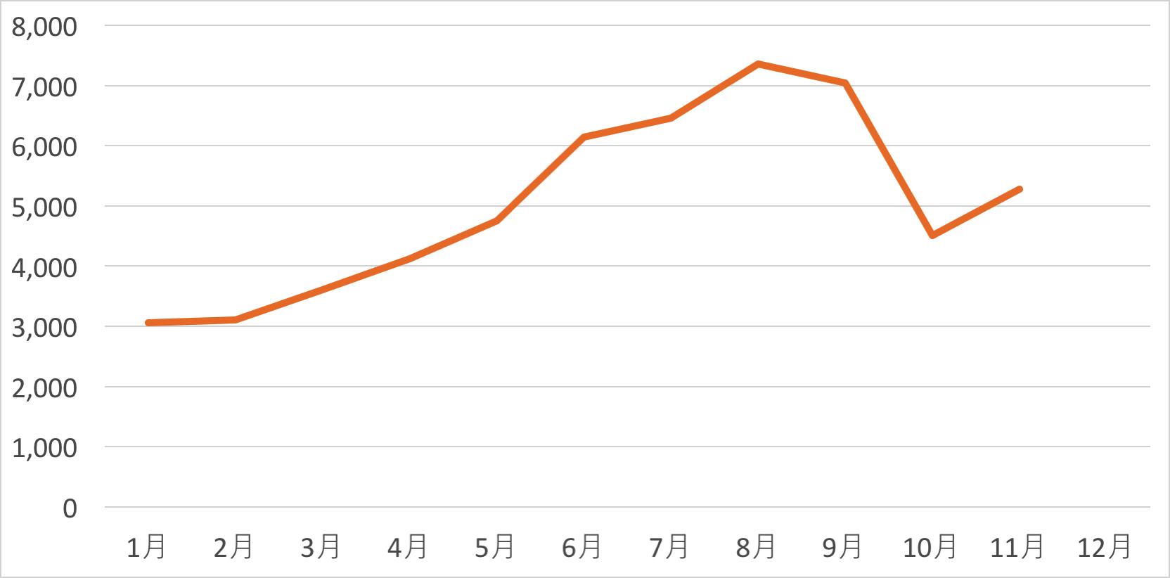 月別平均記事文字数のグラフ
