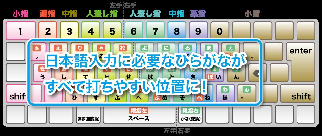 日本語入力に必要なキーがすべて打ちやすい位置にある